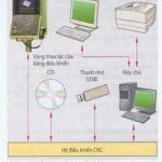 Cấu trúc và nhiệm vụ của điều khiển CNC
