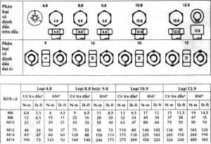 Các thông số về lực xoắn của bulon, đai ốc, và vít có mũ