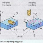 Tọa độ, điểm gốc và điểm chuẩn CNC