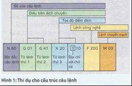 Tạo chương trình CNC