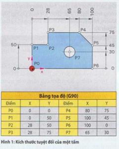 Thông tin về hành trình di chuyển CNC