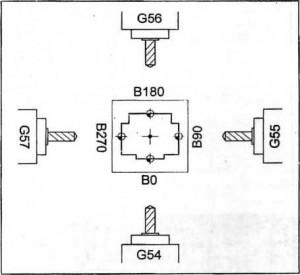 Bù chi tiết trên các trung tâm gia công ngang