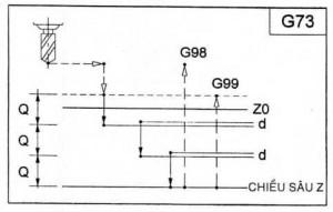 G73 – Chu kỳ khoan lỗ sâu – Tốc độ cao