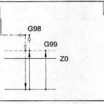 G84 – Chu kỳ Taro ren – Tiêu chuẩn