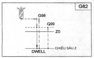 G82 – Chu kỳ khoan điểm