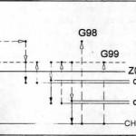 G83 – Chu kỳ khoan lỗ sâu – Tiêu chuẩn