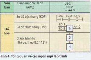 Các ngôn ngữ lập trình sử dụng trong bộ điều khiển logic lập trình