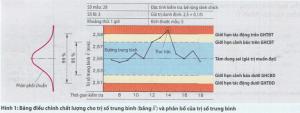 Điêu chỉnh quy trình băng thông kê với bảng điêu chỉnh chất lượng