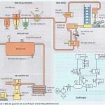 Cấu kiện của hệ thống thiết bị khí nén