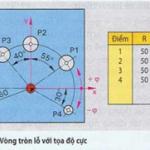 Lập trình với hệ tọa độ cực