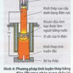 Phương pháp nấu lỏng lại