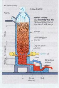 Nấu chảy vật liệu gang sắt