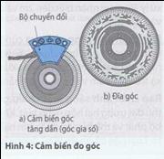 ctac22