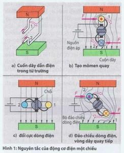 Động cơ điện một chiều