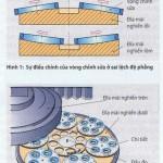 Kiểm tra độ phẳng của đĩa mài nghiền