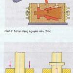 Phương pháp sản xuất của từng nhóm chính