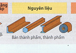 Quy trình sản xuất vật liệu