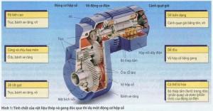 Vật liệu thép và gang đúc