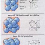 Mầu mạng tinh thể của kim loại