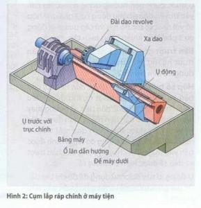 Các cụm lắp ráp chính ở máy tiện