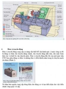 Đơn vị chức năng của một máy công cụ CNC