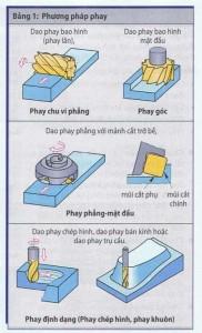 Phương pháp phay