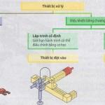 Phân loại hệ thống xử lý