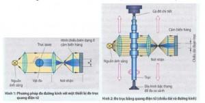 Thiết bị đo quang điện tử
