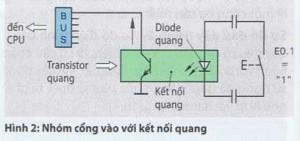Cấu tạo của môđun điều khiển lôgic lập trình PLC