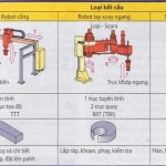 Động học và các loại kết cấu của robot công nghiệp