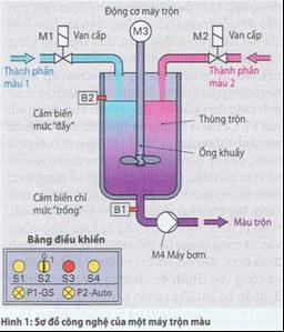 Điều khiển trình tự (quá trình) trong bộ điều khiển logic lập trình(PLC)