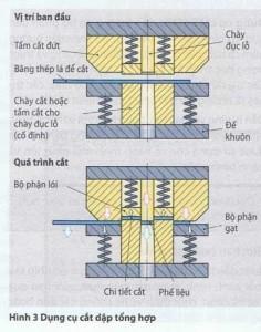 Dụng cụ cắt dập tổng hợp