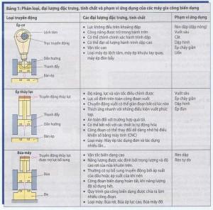 Các máy sử dụng cho phương pháp biến dạng