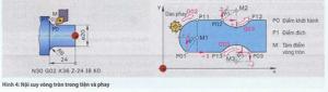 Thông số kỹ thuật cho nội suy vòng tròn