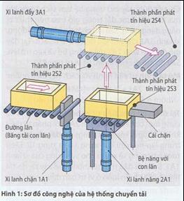 Thí dụ về điều khiển bằng khí nén