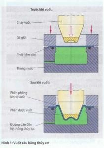 Vuốt sâu bằng phương pháp thủy cơ