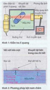 Kiểm tra vật liệu với tia X và tia gama