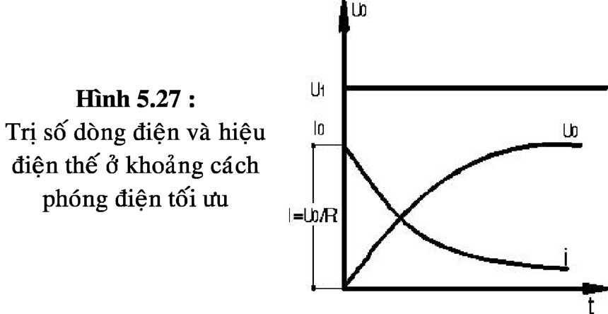 cdgc3