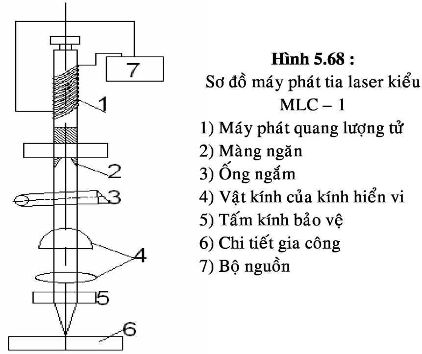 Gia công bằng chùm tia laser