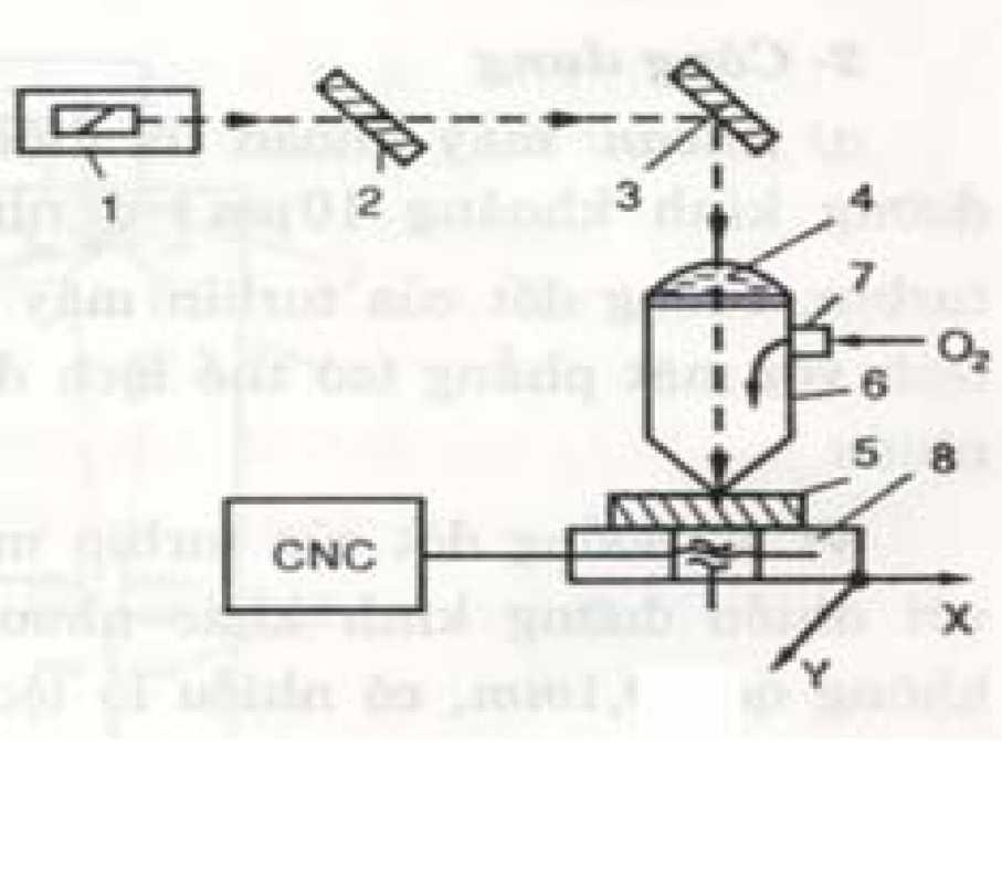 Sơ đồ máy tia Laser CNC