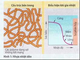 Sự phân loại nhựa theo công nghệ và cấu trúc bên trong