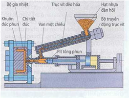 Đúc phun nhựa nhiệt rắn và nhựa đàn hồi