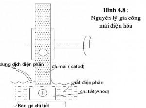 Các phương pháp gia công điện hóa
