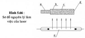 Cơ sở của phương pháp gia công bằng chùm tia Laser