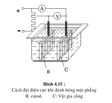 phương pháp điện hóa