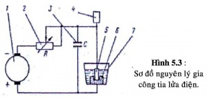 Nguyên lý gia công tia lửa điện