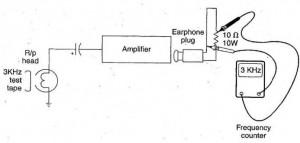 Các dụng cụ kiểm tra âm thanh