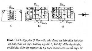 Nguyên lý làm việc của diode bán dẫn