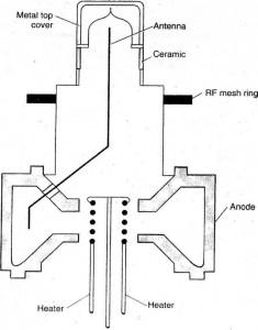 Cách kiểm tra bức xạ lò của lò vi ba