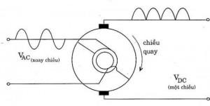 1.Mạch chỉnh lưu cơ quay